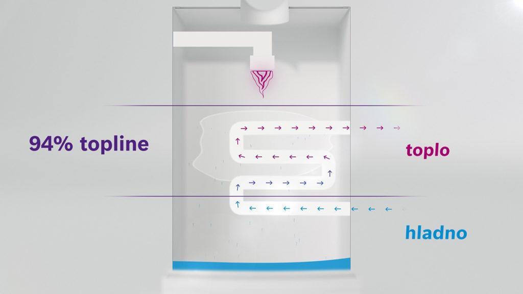 kondenzacijski-bojler-bosch-grafika-domnakvadrat