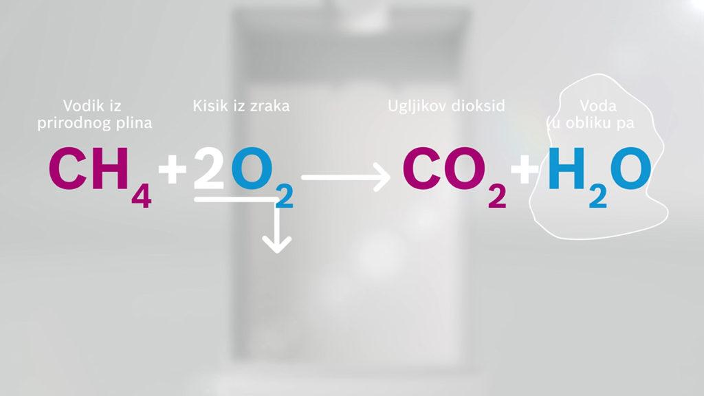 kondenzacijski-bojler-bosch-prikaz-plinova-domnakvadrat